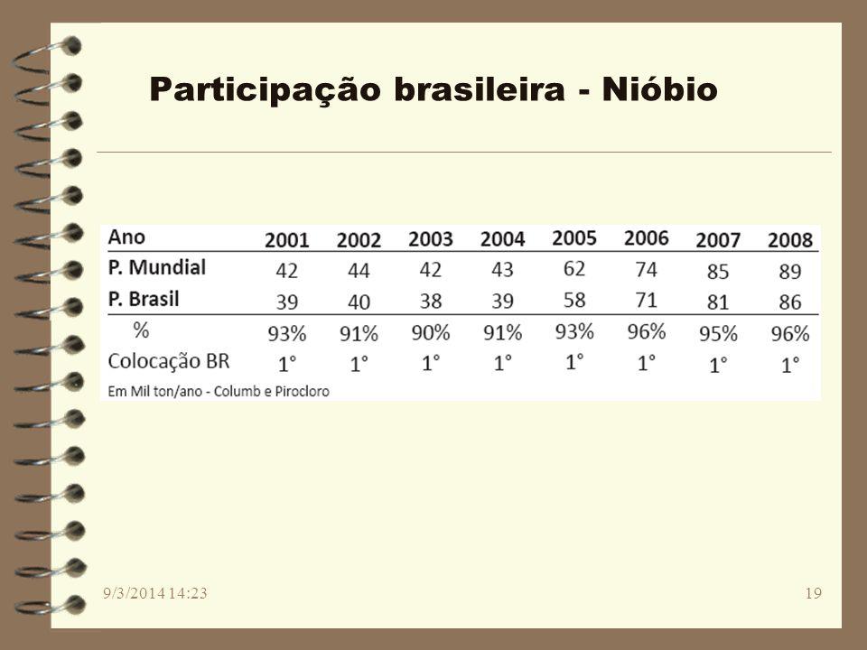 Participação brasileira - Nióbio 9/3/2014 14:2519