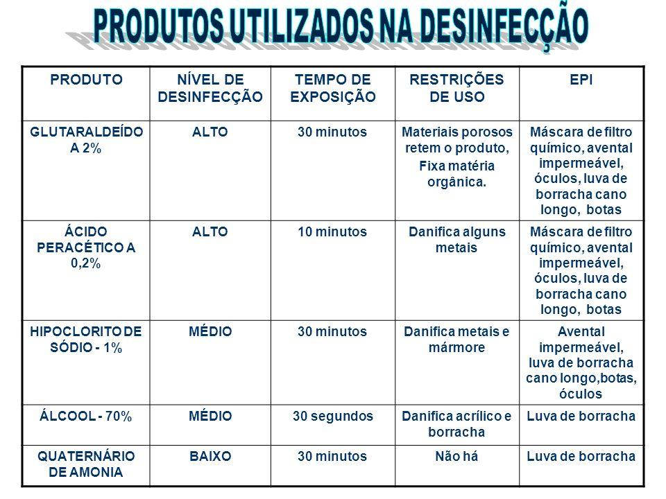 PRODUTONÍVEL DE DESINFECÇÃO TEMPO DE EXPOSIÇÃO RESTRIÇÕES DE USO EPI GLUTARALDEÍDO A 2% ALTO30 minutosMateriais porosos retem o produto, Fixa matéria