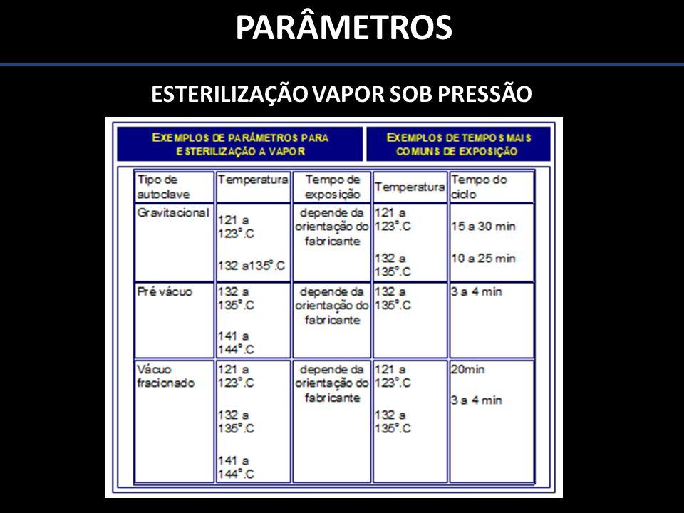 PARÂMETROS ESTERILIZAÇÃO VAPOR SOB PRESSÃO