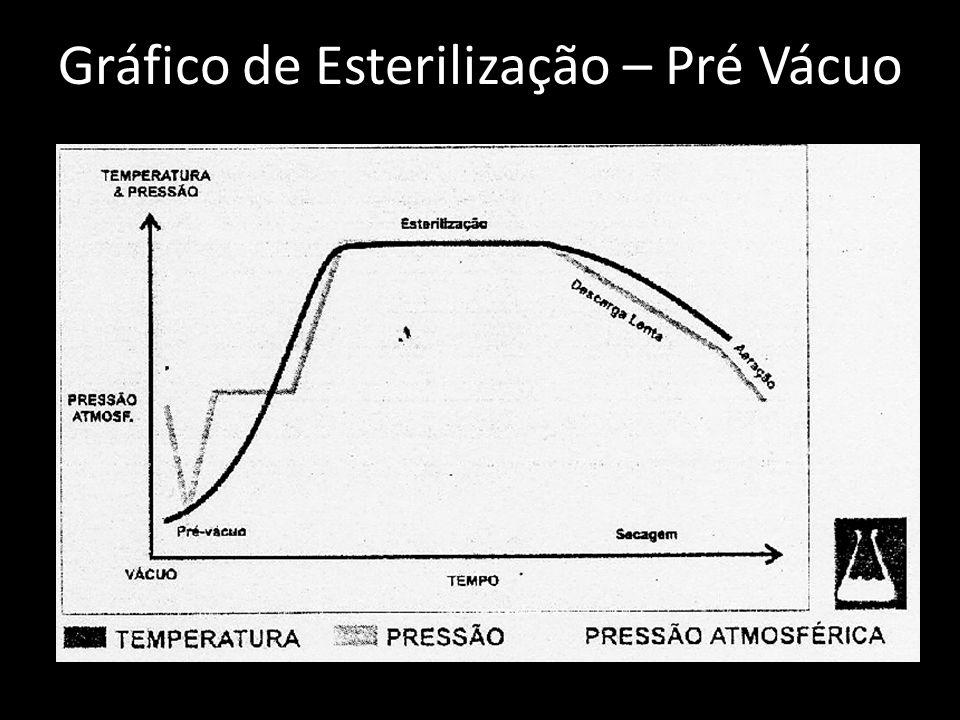 Gráfico de Esterilização – Pré Vácuo