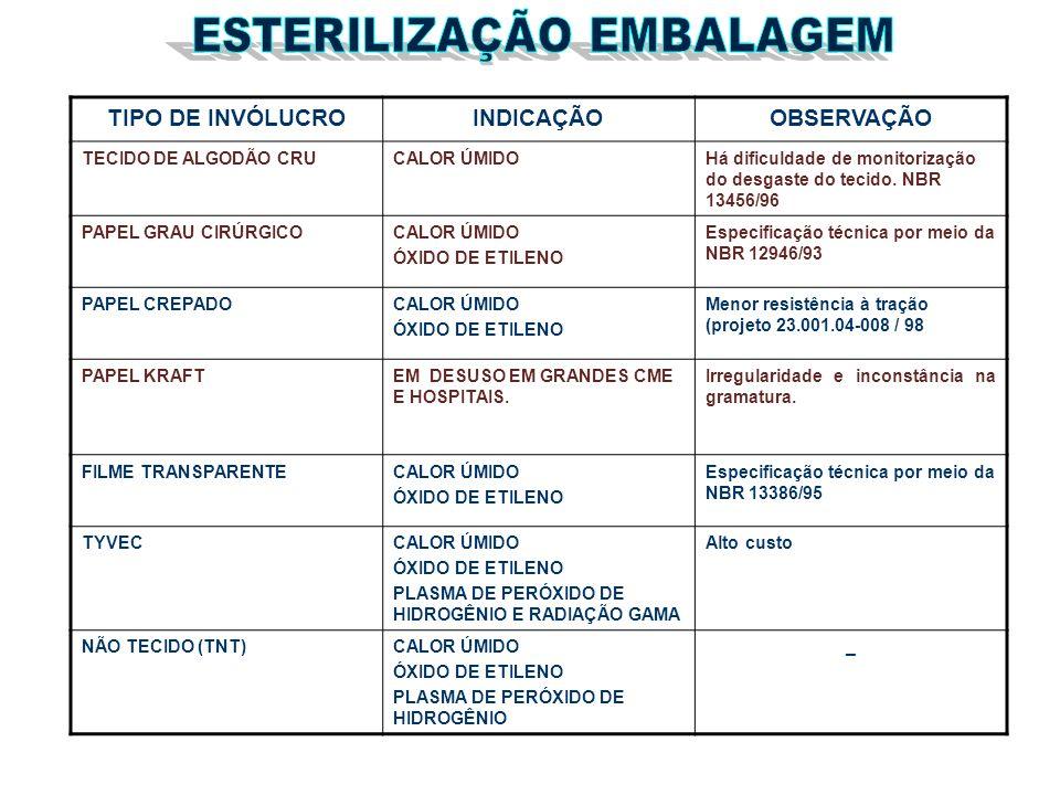 TIPO DE INVÓLUCROINDICAÇÃOOBSERVAÇÃO TECIDO DE ALGODÃO CRUCALOR ÚMIDOHá dificuldade de monitorização do desgaste do tecido. NBR 13456/96 PAPEL GRAU CI