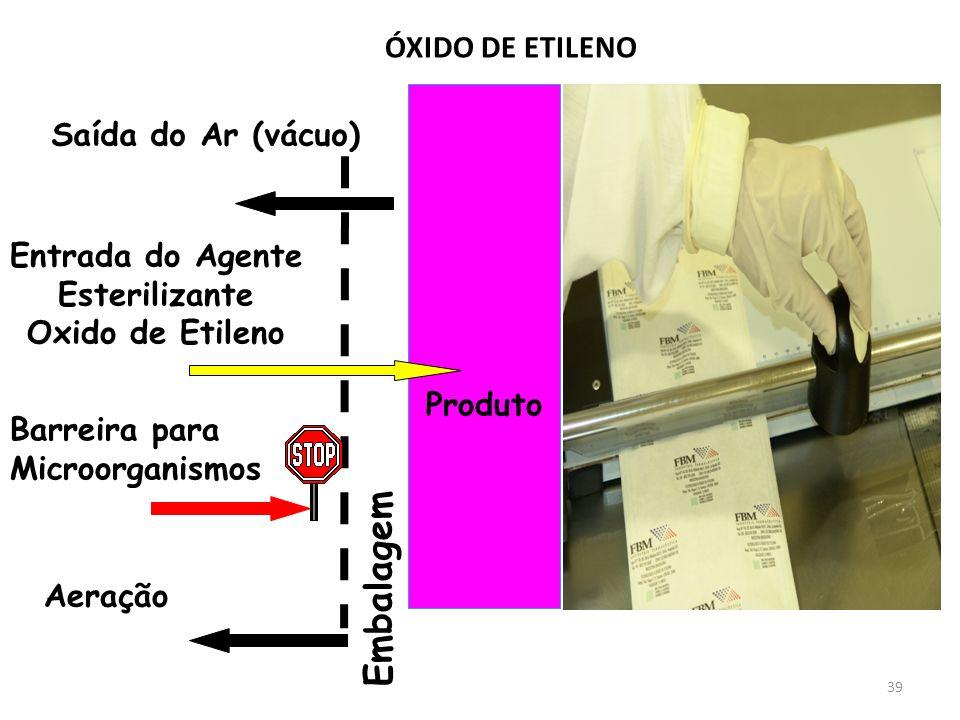 39 Produto Saída do Ar (vácuo) Entrada do Agente Esterilizante Oxido de Etileno Barreira para Microorganismos Embalagem Aeração ÓXIDO DE ETILENO