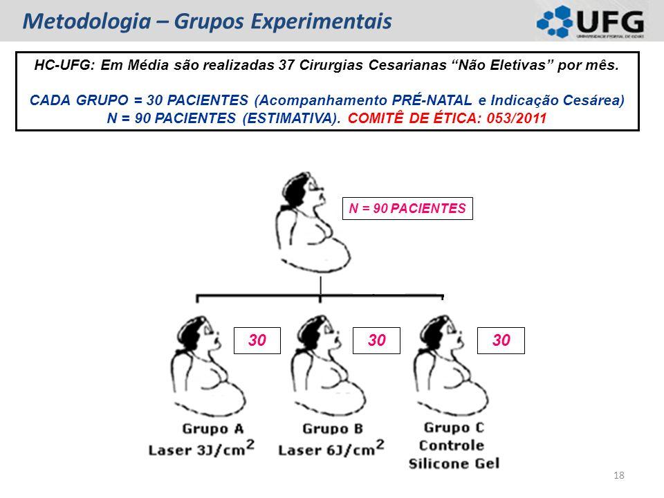 Metodologia – Grupos Experimentais HC-UFG: Em Média são realizadas 37 Cirurgias Cesarianas Não Eletivas por mês. CADA GRUPO = 30 PACIENTES (Acompanham