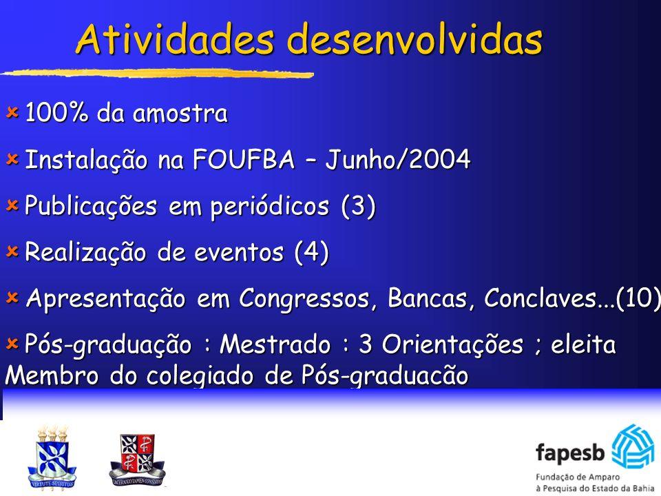 Atividades desenvolvidas 100% da amostra 100% da amostra Instalação na FOUFBA – Junho/2004 Instalação na FOUFBA – Junho/2004 Publicações em periódicos
