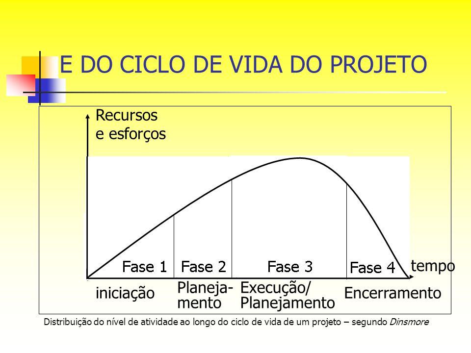E DO CICLO DE VIDA DO PROJETO Distribuição do nível de atividade ao longo do ciclo de vida de um projeto – segundo Dinsmore Recursos e esforços inicia