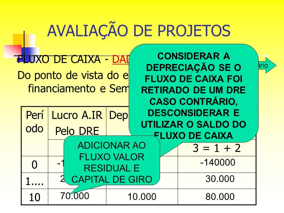 FLUXO DE CAIXA - DADOSDADOS Do ponto de vista do empreendimento, sem financiamento e Sem Imposto de Renda: Perí odo Lucro A.IR Pelo DRE DepreciaçãoFlu
