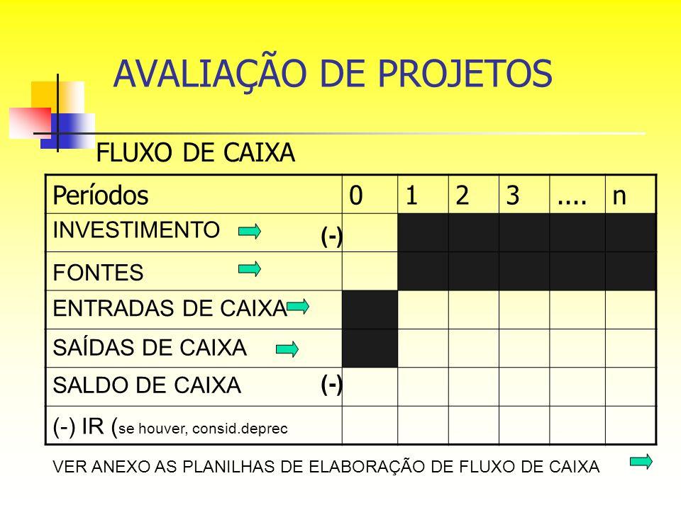 FLUXO DE CAIXA Períodos0123....n INVESTIMENTO FONTES (-) ENTRADAS DE CAIXA SAÍDAS DE CAIXA SALDO DE CAIXA (-) VER ANEXO AS PLANILHAS DE ELABORAÇÃO DE