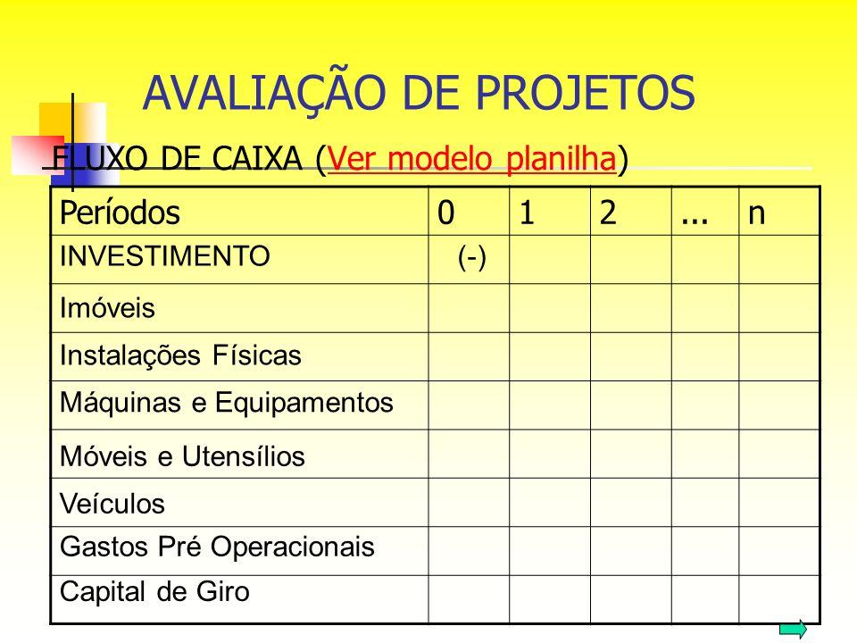 FLUXO DE CAIXA (Ver modelo planilha)Ver modelo planilha Períodos012...n INVESTIMENTO(-) Imóveis Instalações Físicas Máquinas e Equipamentos Móveis e U