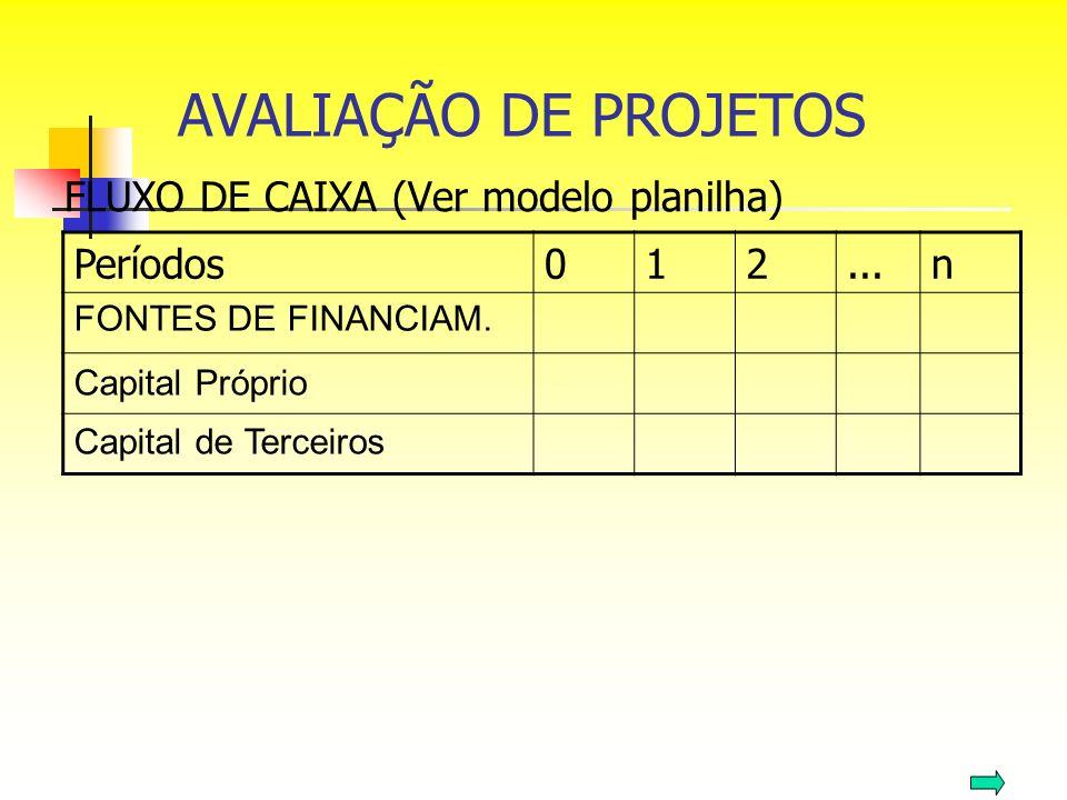 FLUXO DE CAIXA (Ver modelo planilha) Períodos012...n FONTES DE FINANCIAM. Capital Próprio Capital de Terceiros AVALIAÇÃO DE PROJETOS