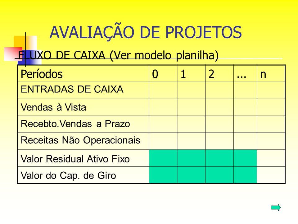 FLUXO DE CAIXA (Ver modelo planilha) Períodos012...n ENTRADAS DE CAIXA Vendas à Vista Recebto.Vendas a Prazo Receitas Não Operacionais Valor Residual