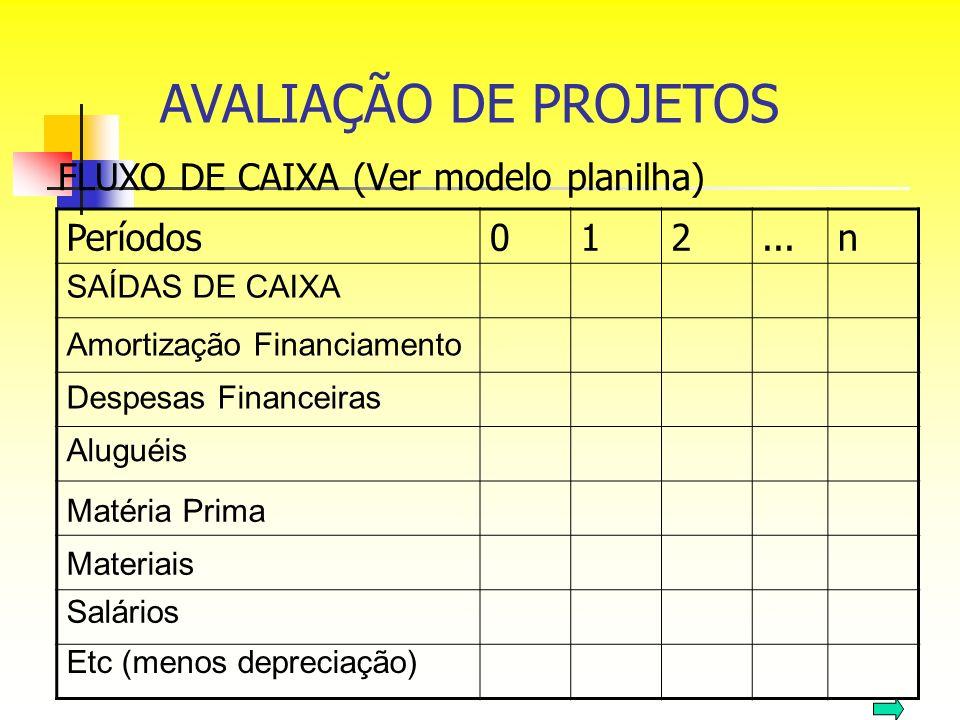 FLUXO DE CAIXA (Ver modelo planilha) Períodos012...n SAÍDAS DE CAIXA Amortização Financiamento Despesas Financeiras Aluguéis Matéria Prima Materiais S