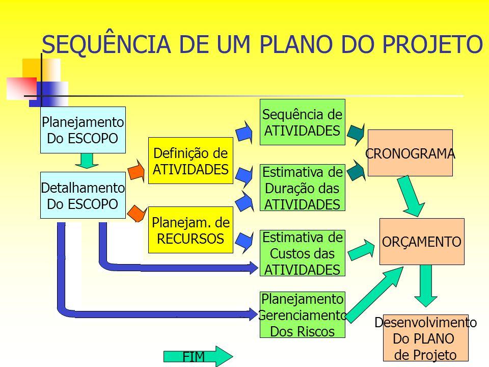 SEQUÊNCIA DE UM PLANO DO PROJETO Planejamento Do ESCOPO Detalhamento Do ESCOPO Definição de ATIVIDADES Planejam. de RECURSOS Sequência de ATIVIDADES E