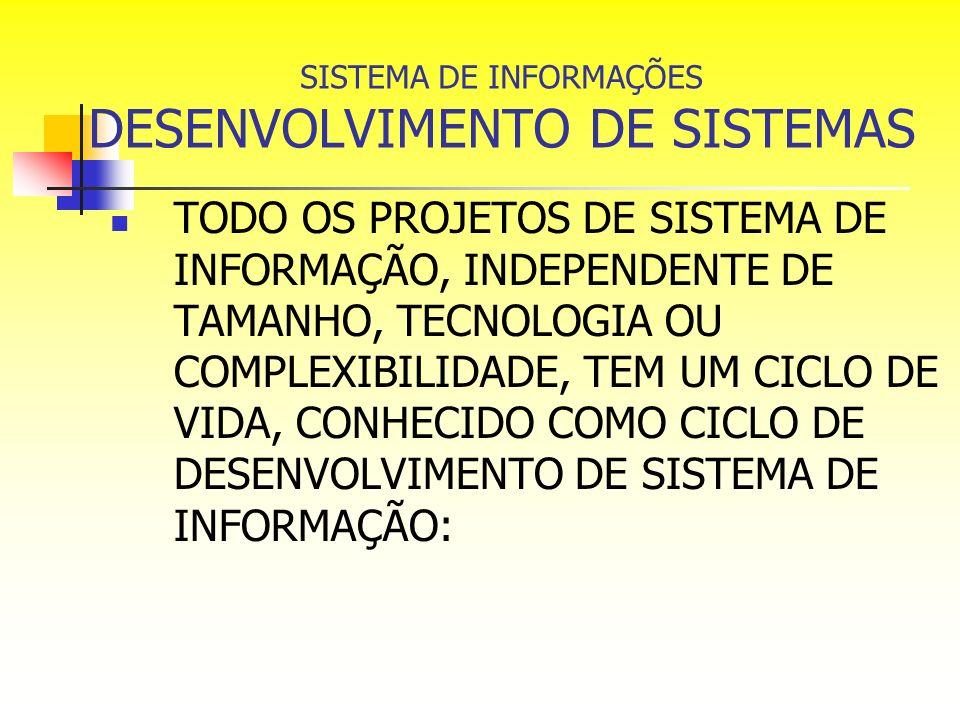 SISTEMA DE INFORMAÇÕES DESENVOLVIMENTO DE SISTEMAS TODO OS PROJETOS DE SISTEMA DE INFORMAÇÃO, INDEPENDENTE DE TAMANHO, TECNOLOGIA OU COMPLEXIBILIDADE,