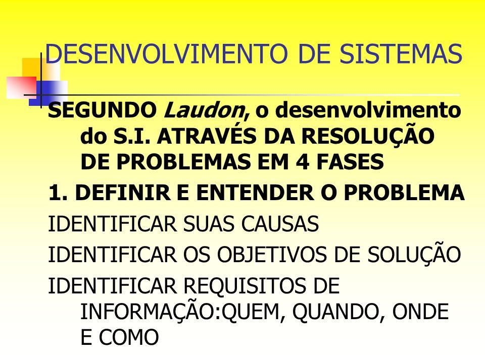 DESENVOLVIMENTO DE SISTEMAS SEGUNDO Laudon, o desenvolvimento do S.I. ATRAVÉS DA RESOLUÇÃO DE PROBLEMAS EM 4 FASES 1. DEFINIR E ENTENDER O PROBLEMA ID