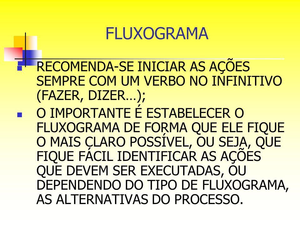 FLUXOGRAMA RECOMENDA-SE INICIAR AS AÇÕES SEMPRE COM UM VERBO NO INFINITIVO (FAZER, DIZER…); O IMPORTANTE É ESTABELECER O FLUXOGRAMA DE FORMA QUE ELE F