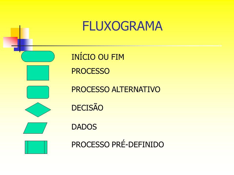 FLUXOGRAMA INÍCIO OU FIM PROCESSO PROCESSO ALTERNATIVO DECISÃO DADOS PROCESSO PRÉ-DEFINIDO