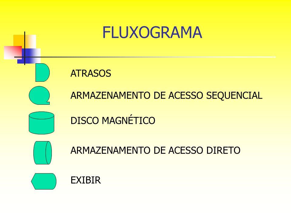 FLUXOGRAMA ATRASOS ARMAZENAMENTO DE ACESSO SEQUENCIAL DISCO MAGNÉTICO ARMAZENAMENTO DE ACESSO DIRETO EXIBIR