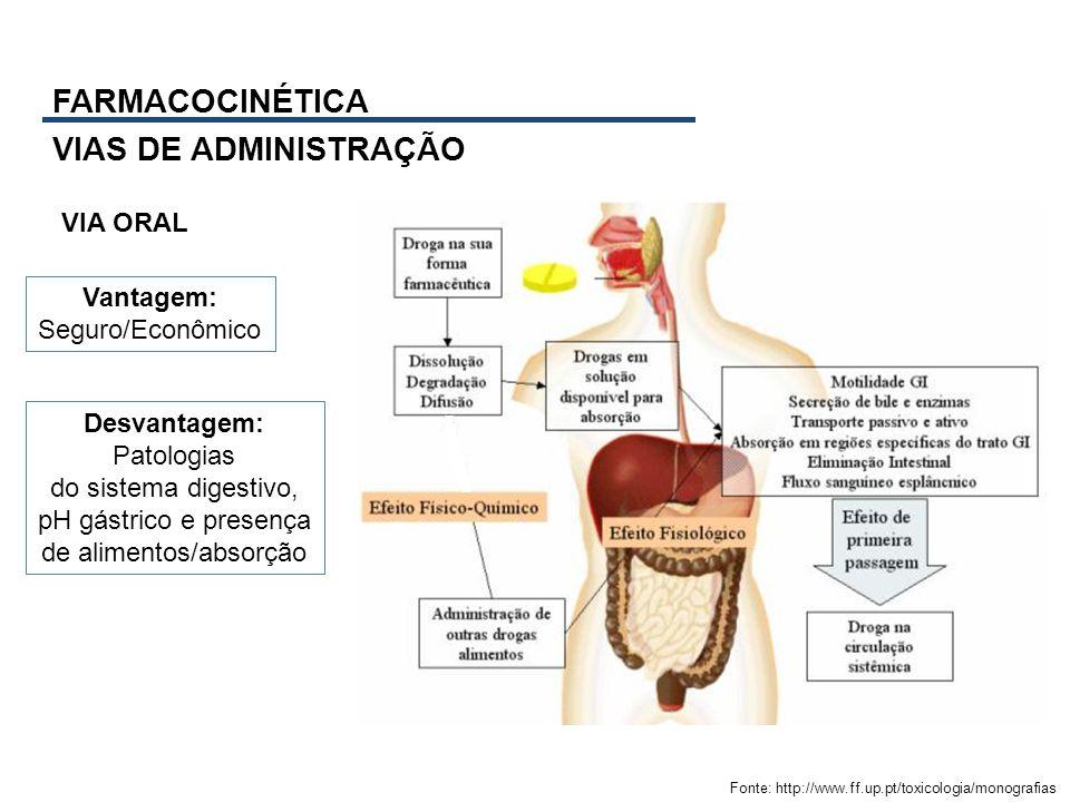 FARMACOCINÉTICA VIAS DE ADMINISTRAÇÃO Fonte: http://www.ff.up.pt/toxicologia/monografias Vantagem: Seguro/Econômico Desvantagem: Patologias do sistema