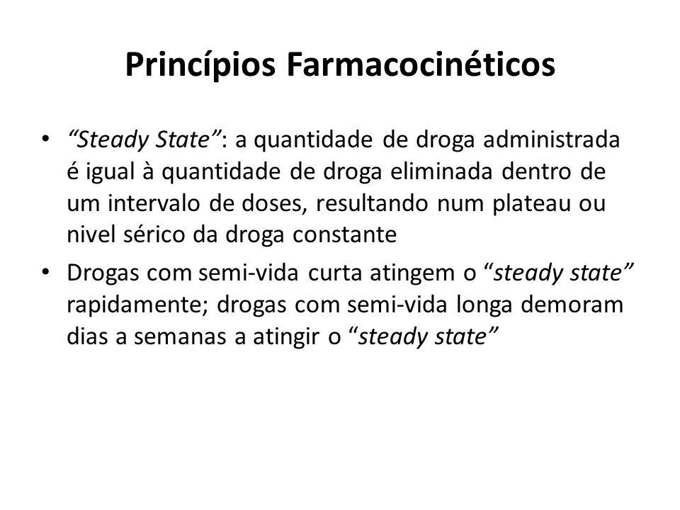 Princípios Farmacocinéticos Steady State: a quantidade de droga administrada é igual à quantidade de droga eliminada dentro de um intervalo de doses,