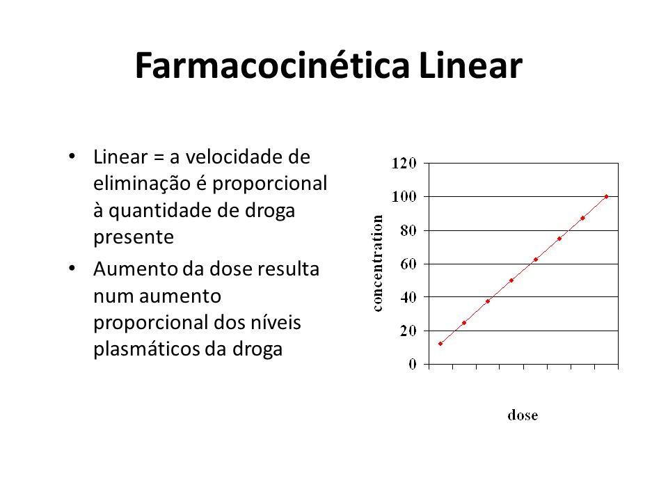 Farmacocinética Linear Linear = a velocidade de eliminação é proporcional à quantidade de droga presente Aumento da dose resulta num aumento proporcio