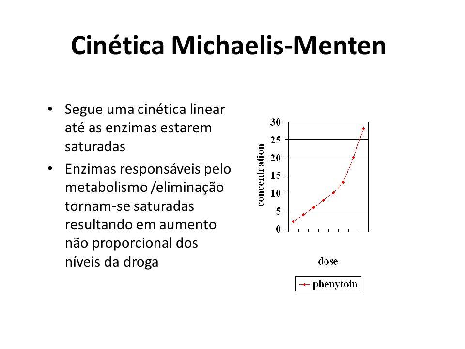 Cinética Michaelis-Menten Segue uma cinética linear até as enzimas estarem saturadas Enzimas responsáveis pelo metabolismo /eliminação tornam-se satur
