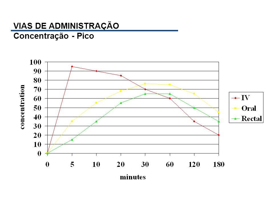 VIAS DE ADMINISTRAÇÃO Concentração - Pico