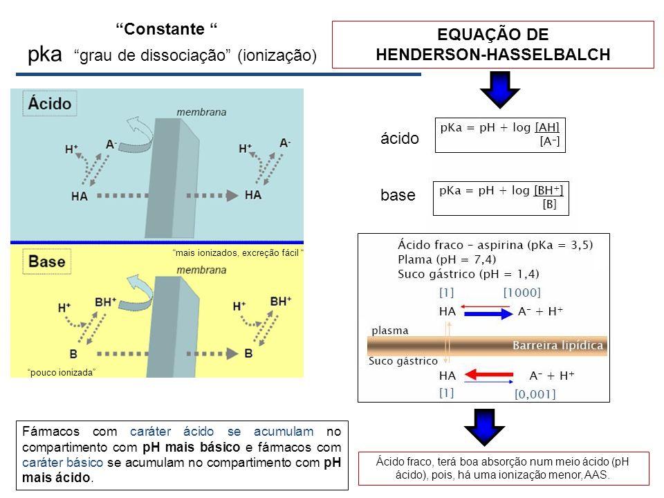 pka ácido base Fármacos com caráter ácido se acumulam no compartimento com pH mais básico e fármacos com caráter básico se acumulam no compartimento c