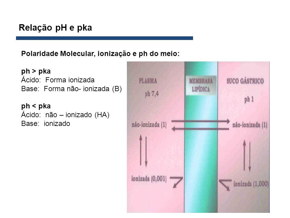 Relação pH e pka Polaridade Molecular, ionização e ph do meio: ph > pka Ácido: Forma ionizada Base: Forma não- ionizada (B) ph < pka Ácido: não – ioni