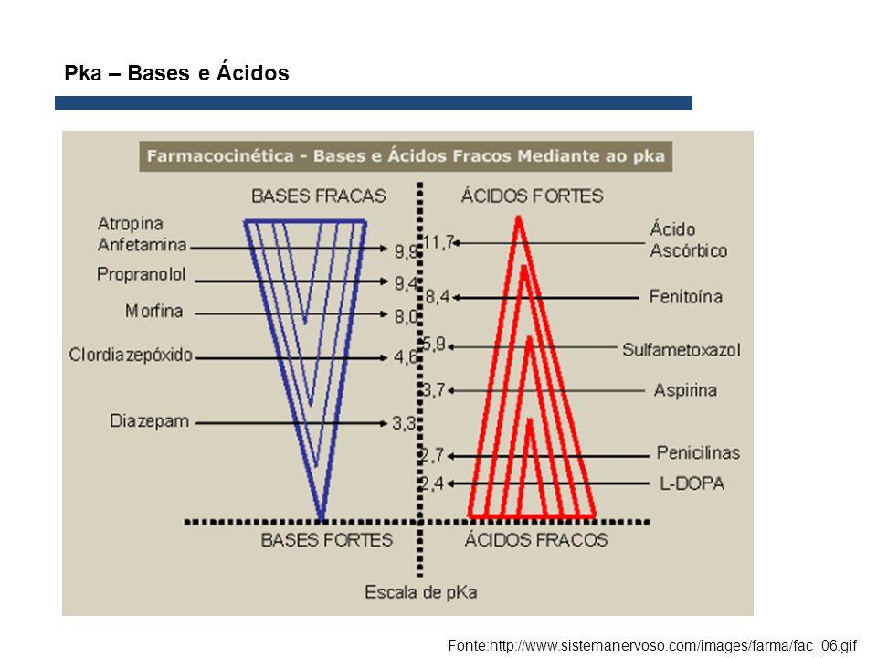 Pka – Bases e Ácidos Fonte:http://www.sistemanervoso.com/images/farma/fac_06.gif