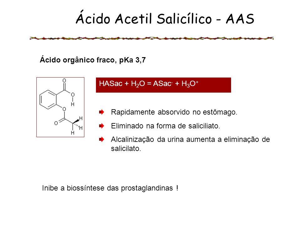 Ácido Acetil Salicílico - AAS Ácido orgânico fraco, pKa 3,7 Rapidamente absorvido no estômago. Eliminado na forma de saliciliato. Alcalinização da uri