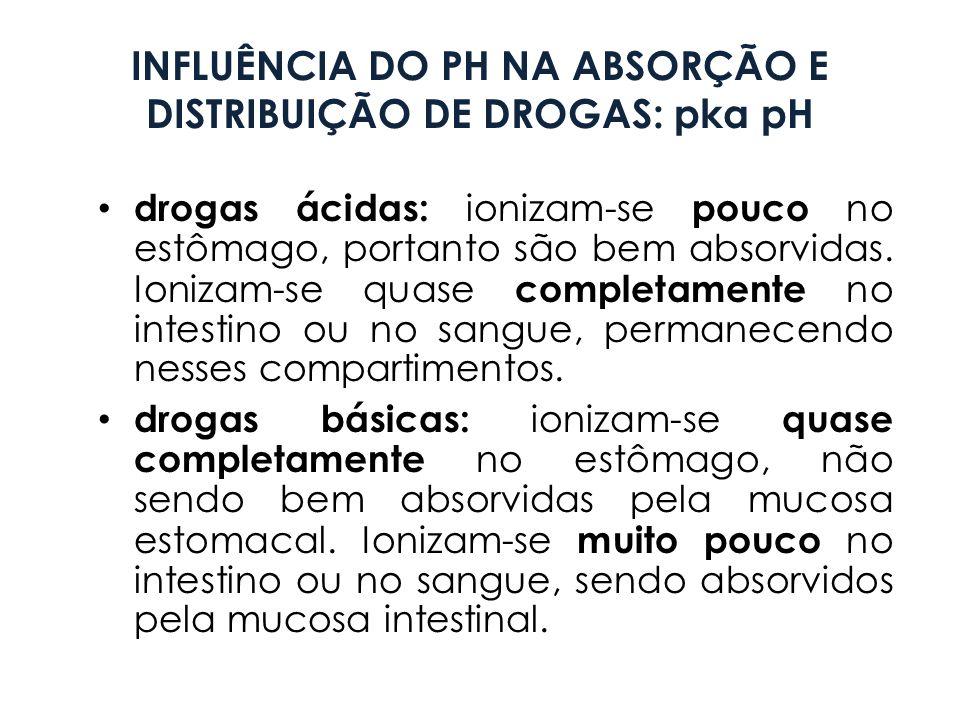 INFLUÊNCIA DO PH NA ABSORÇÃO E DISTRIBUIÇÃO DE DROGAS: pka pH drogas ácidas: ionizam-se pouco no estômago, portanto são bem absorvidas. Ionizam-se qua