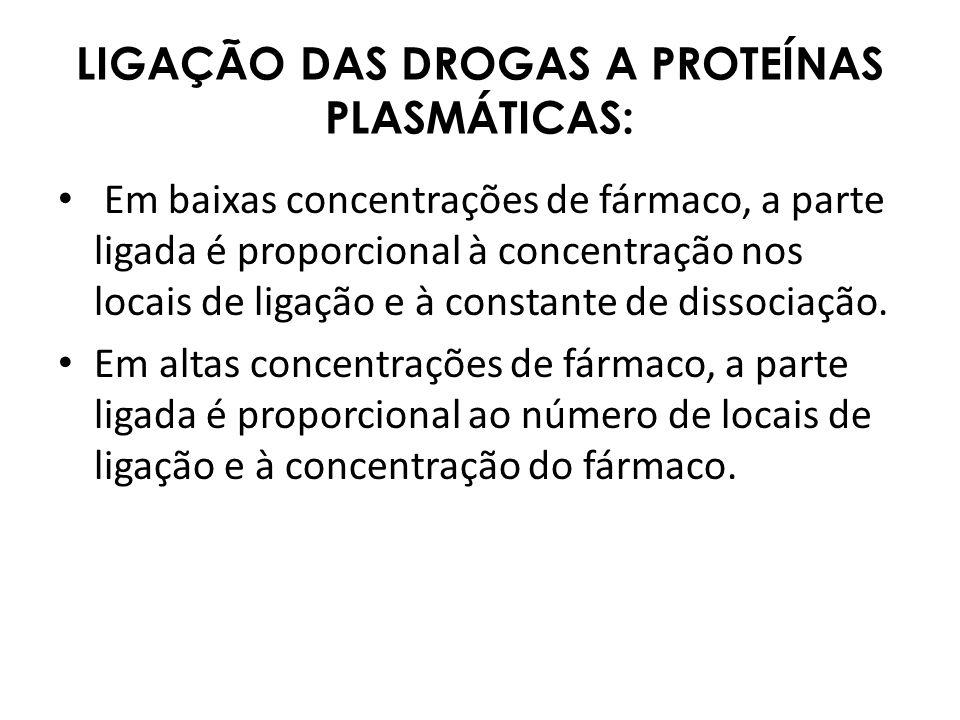 LIGAÇÃO DAS DROGAS A PROTEÍNAS PLASMÁTICAS: Em baixas concentrações de fármaco, a parte ligada é proporcional à concentração nos locais de ligação e à