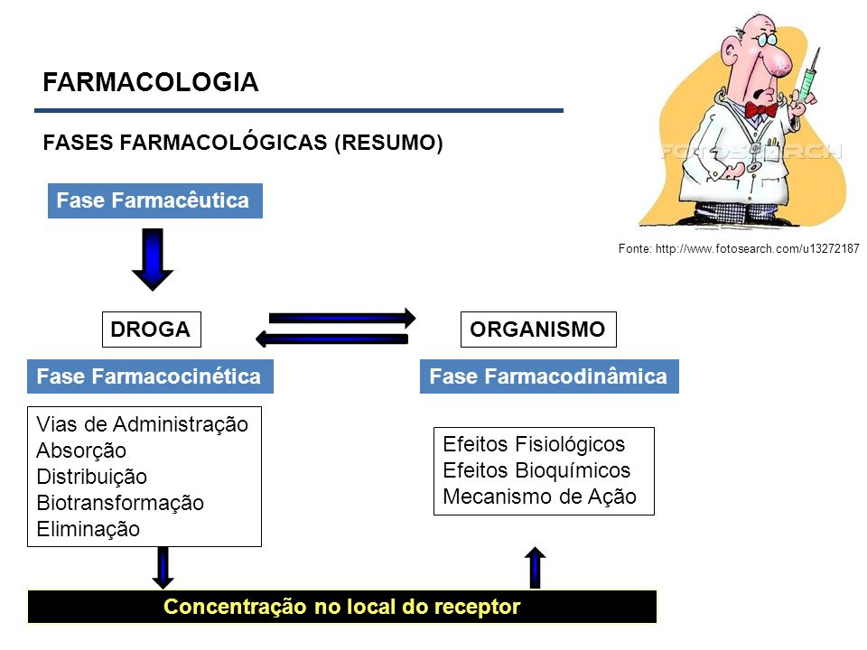 FARMACOLOGIA FASES FARMACOLÓGICAS (RESUMO) Fonte: http://www.fotosearch.com/u13272187 DROGAORGANISMO Fase FarmacocinéticaFase Farmacodinâmica Vias de
