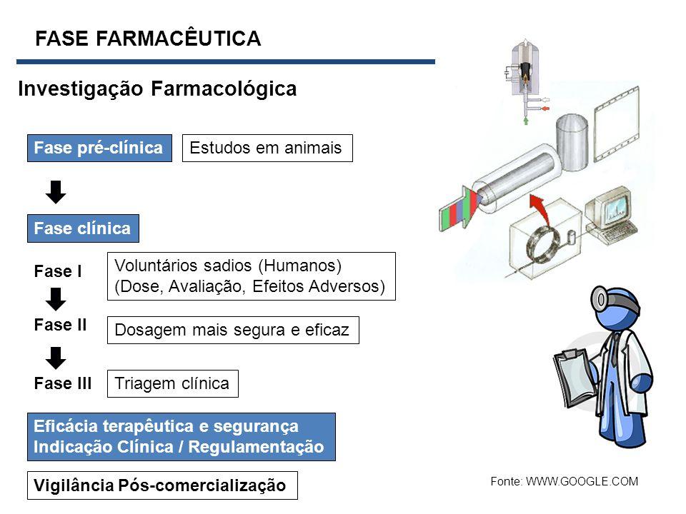 FASE FARMACÊUTICA Investigação Farmacológica Fase pré-clínicaEstudos em animais Fase clínica Fase I Voluntários sadios (Humanos) (Dose, Avaliação, Efe