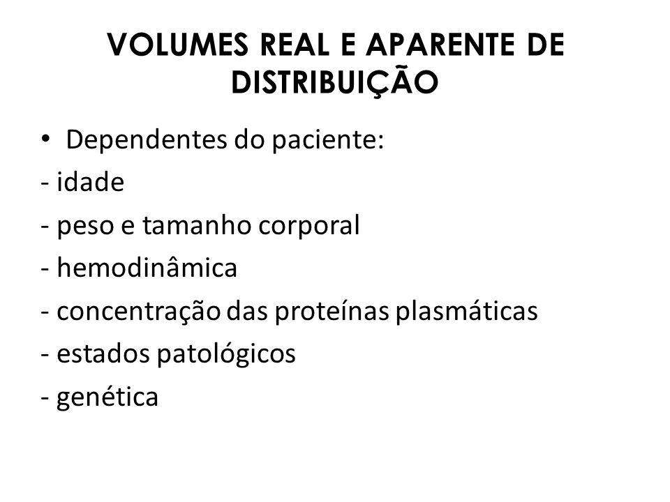 VOLUMES REAL E APARENTE DE DISTRIBUIÇÃO Dependentes do paciente: - idade - peso e tamanho corporal - hemodinâmica - concentração das proteínas plasmát