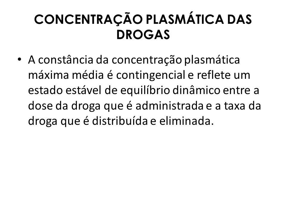 CONCENTRAÇÃO PLASMÁTICA DAS DROGAS A constância da concentração plasmática máxima média é contingencial e reflete um estado estável de equilíbrio dinâ