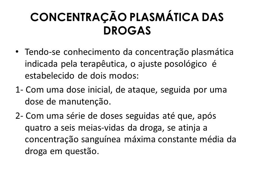CONCENTRAÇÃO PLASMÁTICA DAS DROGAS Tendo-se conhecimento da concentração plasmática indicada pela terapêutica, o ajuste posológico é estabelecido de d