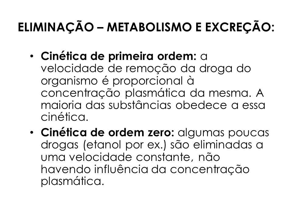 ELIMINAÇÃO – METABOLISMO E EXCREÇÃO: Cinética de primeira ordem: a velocidade de remoção da droga do organismo é proporcional à concentração plasmátic