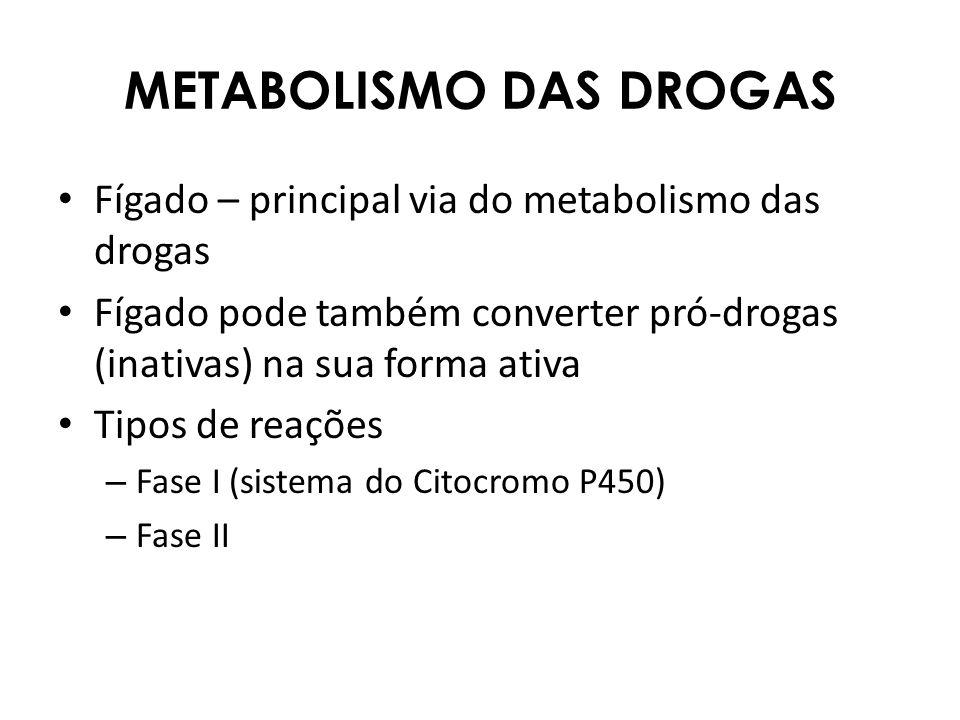 METABOLISMO DAS DROGAS Fígado – principal via do metabolismo das drogas Fígado pode também converter pró-drogas (inativas) na sua forma ativa Tipos de