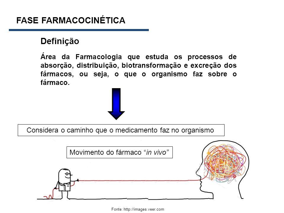 FASE FARMACOCINÉTICA Definição Fonte: http://images.veer.com Área da Farmacologia que estuda os processos de absorção, distribuição, biotransformação