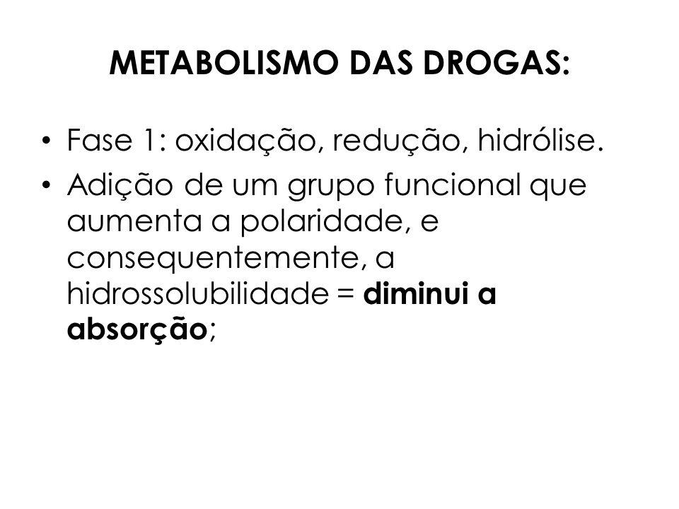 METABOLISMO DAS DROGAS: Fase 1: oxidação, redução, hidrólise. Adição de um grupo funcional que aumenta a polaridade, e consequentemente, a hidrossolub