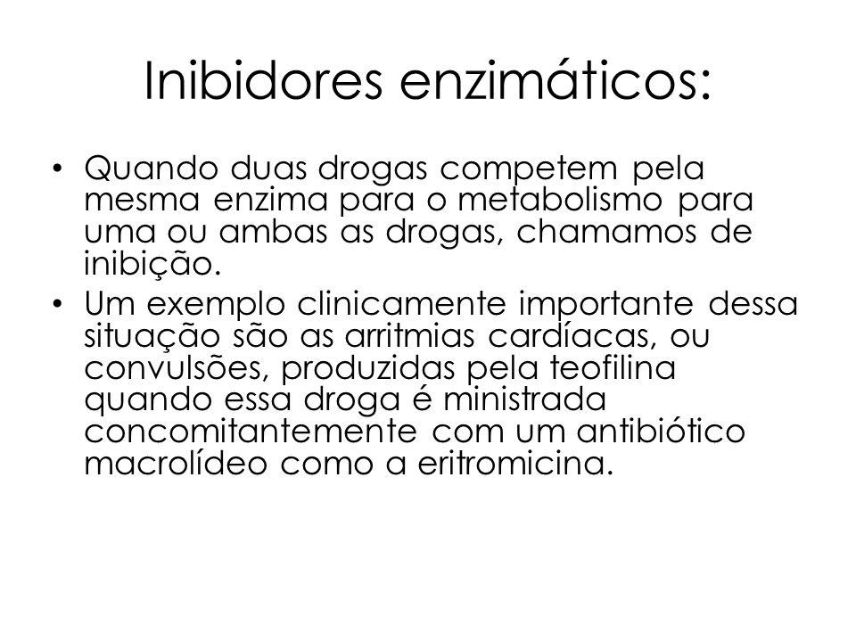 Inibidores enzimáticos: Quando duas drogas competem pela mesma enzima para o metabolismo para uma ou ambas as drogas, chamamos de inibição. Um exemplo