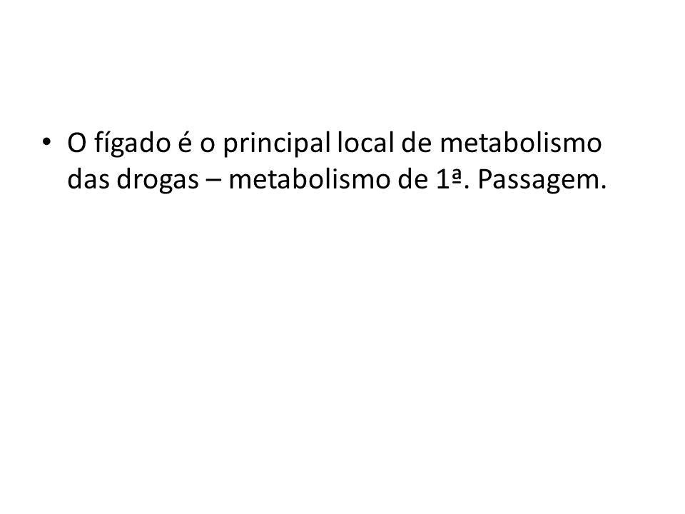 O fígado é o principal local de metabolismo das drogas – metabolismo de 1ª. Passagem.