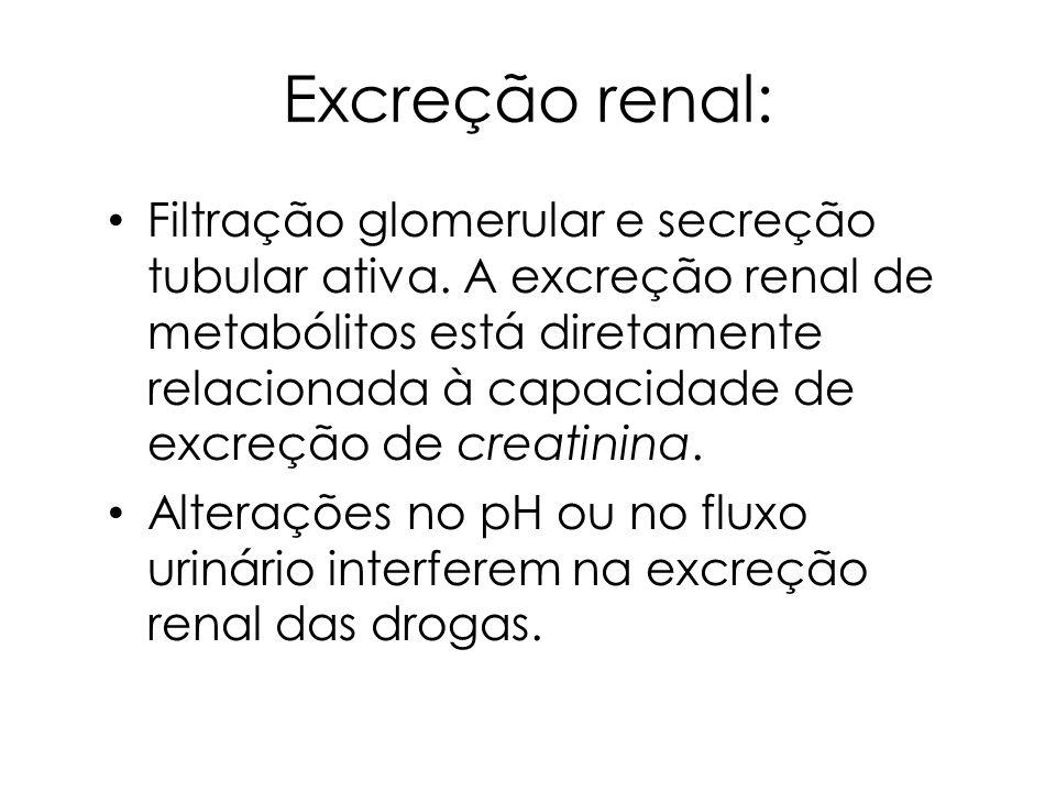 Excreção renal: Filtração glomerular e secreção tubular ativa. A excreção renal de metabólitos está diretamente relacionada à capacidade de excreção d