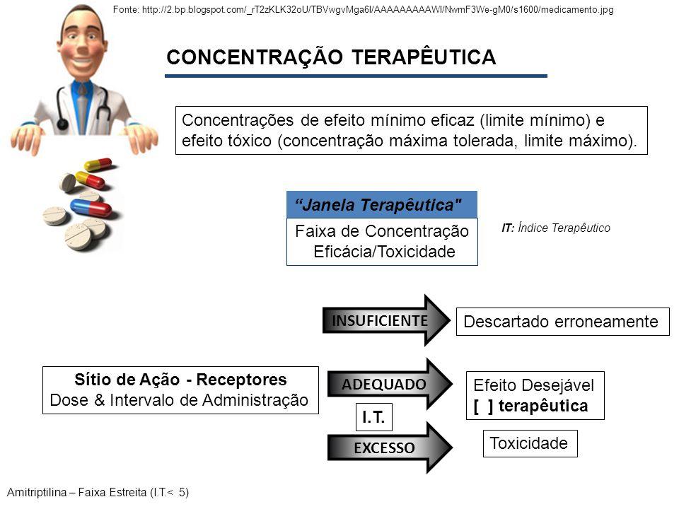 CONCENTRAÇÃO TERAPÊUTICA Sítio de Ação - Receptores Dose & Intervalo de Administração EXCESSO Toxicidade ADEQUADO INSUFICIENTE Descartado erroneamente