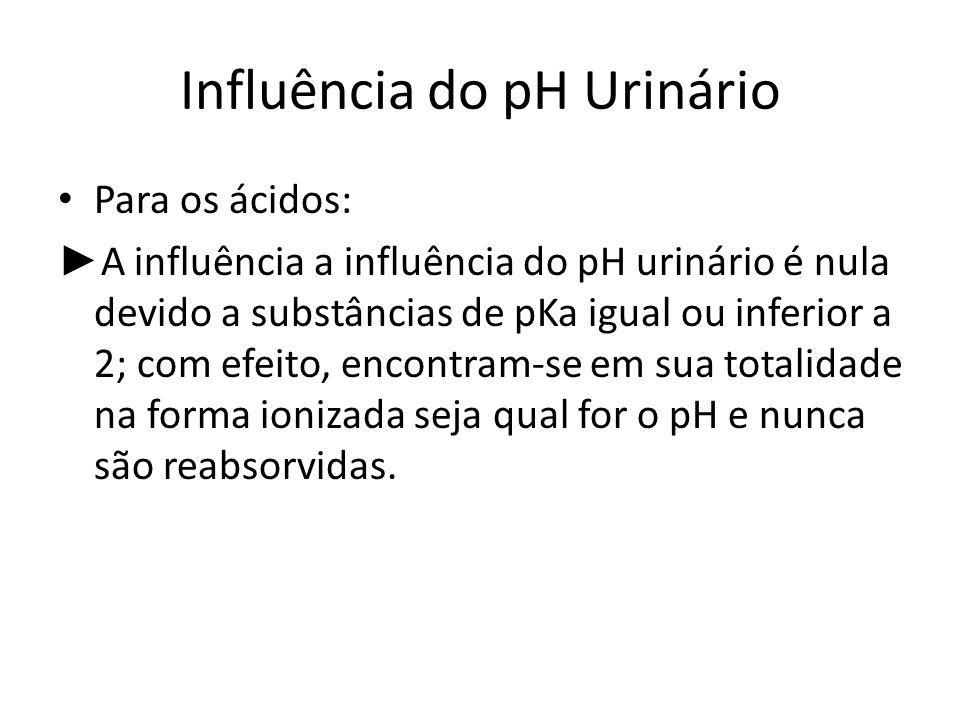 Influência do pH Urinário Para os ácidos: A influência a influência do pH urinário é nula devido a substâncias de pKa igual ou inferior a 2; com efeit