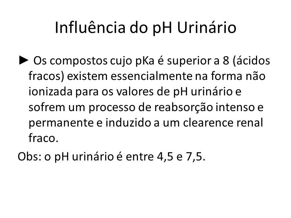 Influência do pH Urinário Os compostos cujo pKa é superior a 8 (ácidos fracos) existem essencialmente na forma não ionizada para os valores de pH urin