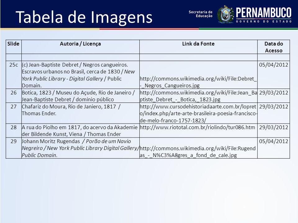 SlideAutoria / LicençaLink da FonteData do Acesso 25c(c) Jean-Baptiste Debret / Negros cangueiros. Escravos urbanos no Brasil, cerca de 1830 / New Yor