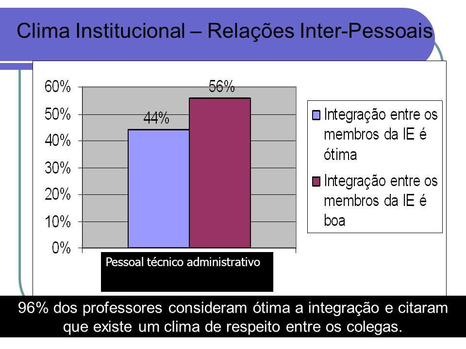 Clima Institucional – Relações Inter-Pessoais Pessoal técnico administrativo 96% dos professores consideram ótima a integração e citaram que existe um