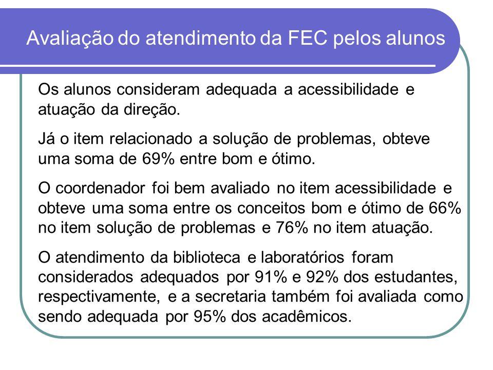 Avaliação do atendimento da FEC pelos alunos Os alunos consideram adequada a acessibilidade e atuação da direção. Já o item relacionado a solução de p
